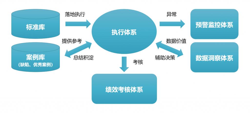 数智化工程管理体系功能架构图